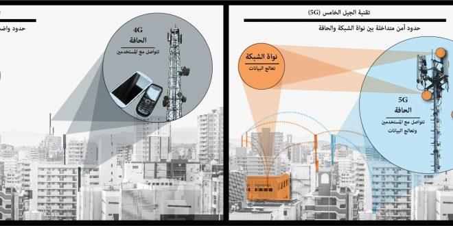 شبكات الحيل الخامس للاتصالات